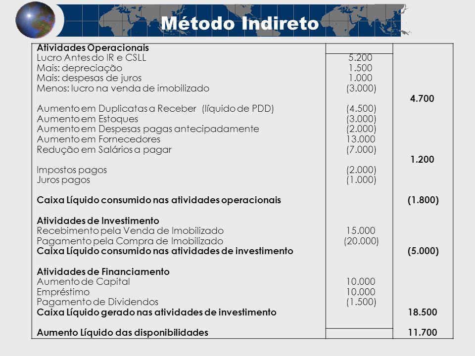 Método Indireto Atividades Operacionais Lucro Antes do IR e CSLL 5.200 Mais: depreciação 1.500 Mais: despesas de juros 1.000 Menos: lucro na venda de