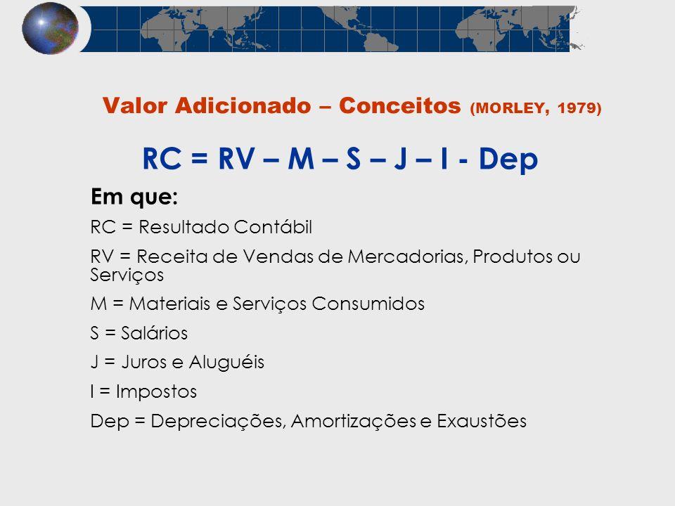 Valor Adicionado – Conceitos (MORLEY, 1979) Em que: RC = Resultado Contábil RV = Receita de Vendas de Mercadorias, Produtos ou Serviços M = Materiais