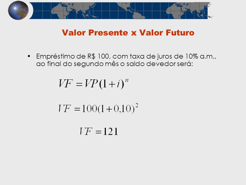Valor Presente x Valor Futuro Empréstimo de R$ 100, com taxa de juros de 10% a.m., ao final do segundo mês o saldo devedor será: