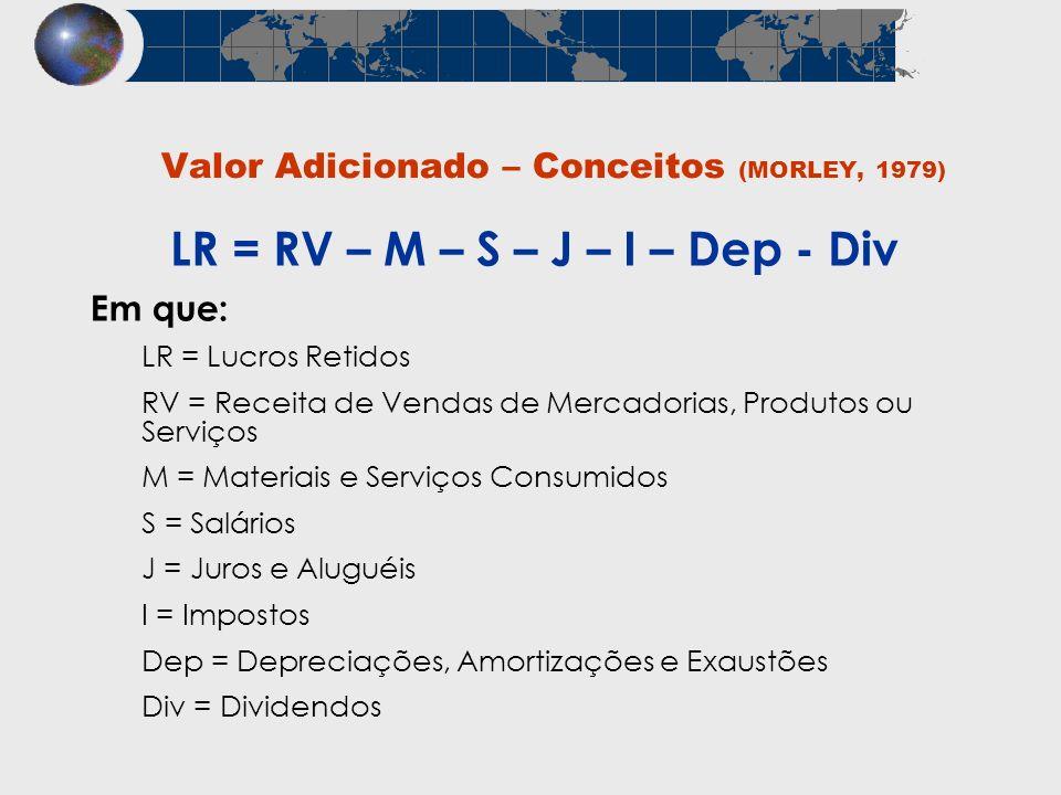 Valor Adicionado – Conceitos (MORLEY, 1979) Em que: LR = Lucros Retidos RV = Receita de Vendas de Mercadorias, Produtos ou Serviços M = Materiais e Se