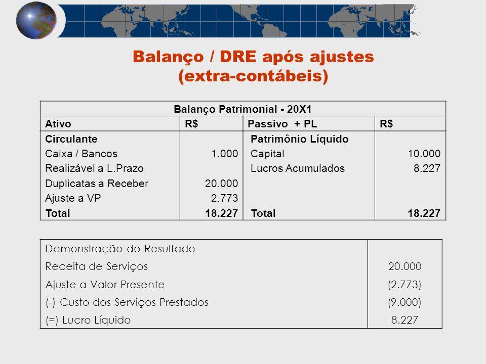 Balanço / DRE após ajustes (extra-contábeis) Balanço Patrimonial - 20X1 AtivoR$Passivo + PLR$ Circulante Patrimônio Líquido Caixa / Bancos 1.000 Capit