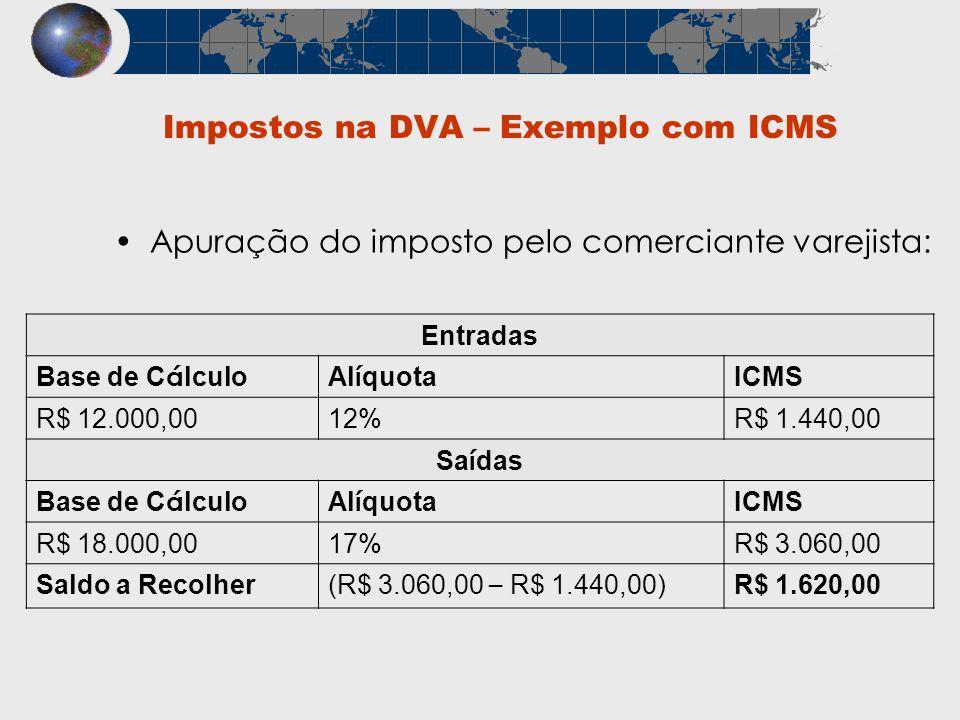 Apuração do imposto pelo comerciante varejista: Entradas Base de C á lculoAl í quota ICMS R$ 12.000,0012%R$ 1.440,00 Sa í das Base de C á lculoAl í qu
