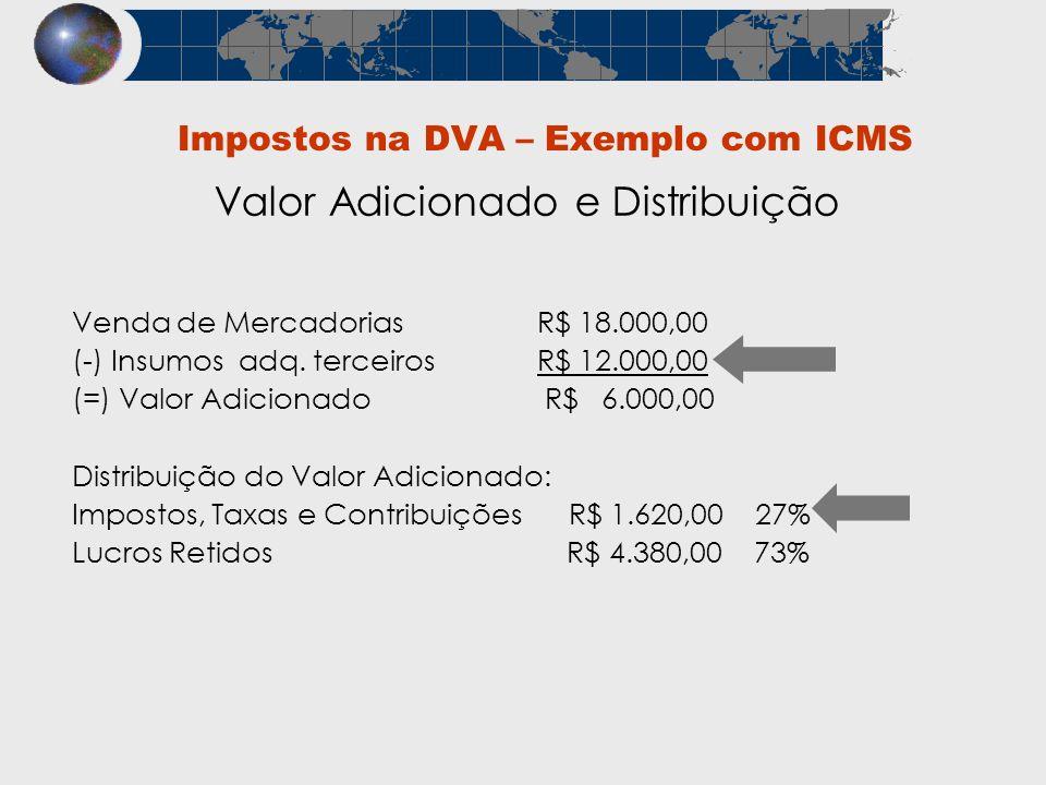 Venda de Mercadorias R$ 18.000,00 (-) Insumos adq. terceiros R$ 12.000,00 (=) Valor Adicionado R$ 6.000,00 Distribuição do Valor Adicionado: Impostos,