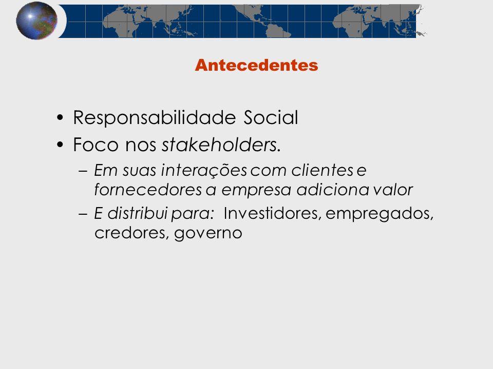 Antecedentes Responsabilidade Social Foco nos stakeholders. –Em suas interações com clientes e fornecedores a empresa adiciona valor –E distribui para