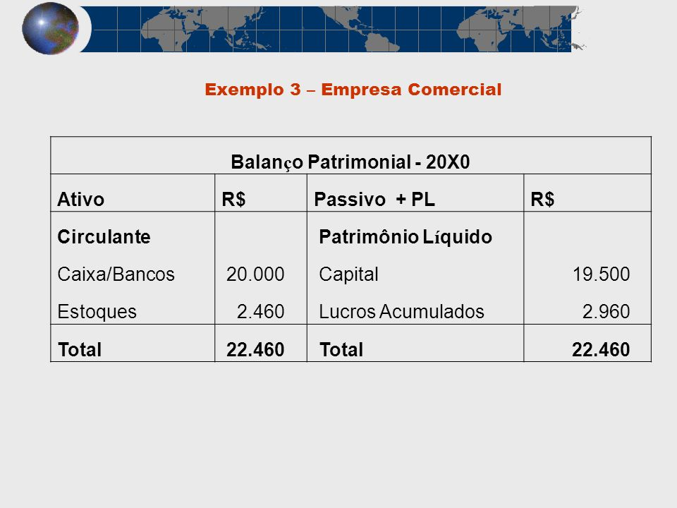 Exemplo 3 – Empresa Comercial Balan ç o Patrimonial - 20X0 AtivoR$Passivo + PLR$ Circulante Patrimônio L í quido Caixa/Bancos 20.000 Capital 19.500 Es
