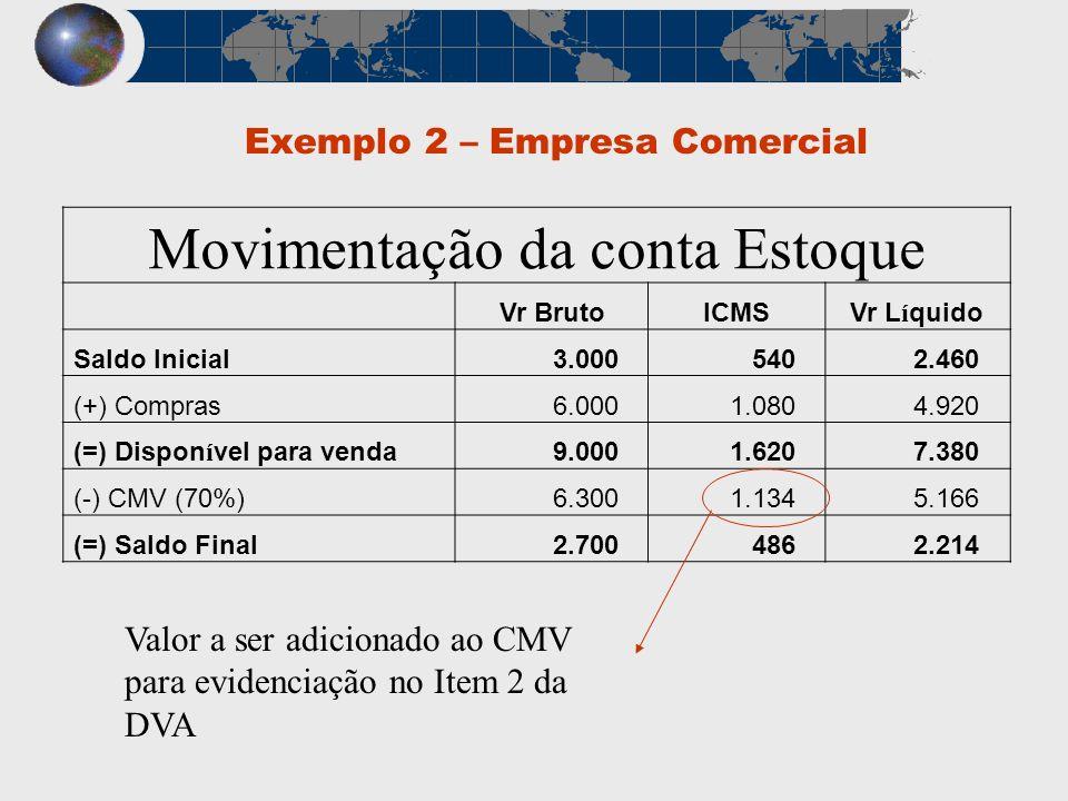 Exemplo 2 – Empresa Comercial Movimentação da conta Estoque Vr BrutoICMSVr L í quido Saldo Inicial 3.000 540 2.460 (+) Compras 6.000 1.080 4.920 (=) D