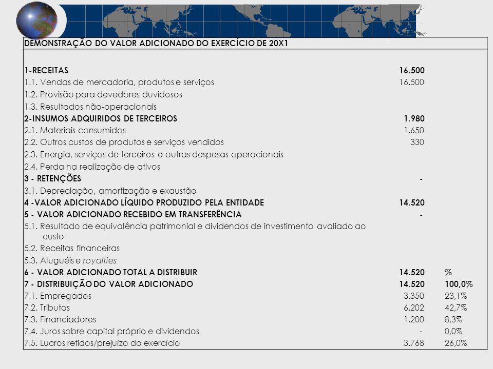 DEMONSTRAÇÃO DO VALOR ADICIONADO DO EXERCÍCIO DE 20X1 1-RECEITAS 16.500 1.1. Vendas de mercadoria, produtos e serviços 16.500 1.2. Provisão para deved