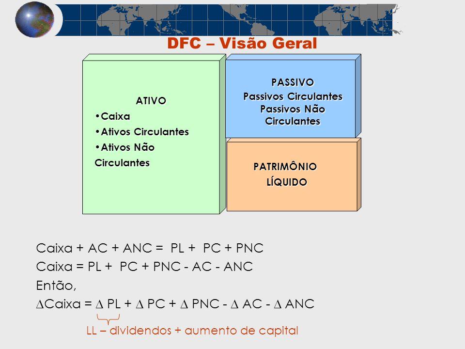 DFC – Visão Geral ATIVO Caixa Caixa Ativos Circulantes Ativos Circulantes Ativos Não Circulantes Ativos Não Circulantes PASSIVO Passivos Circulantes P