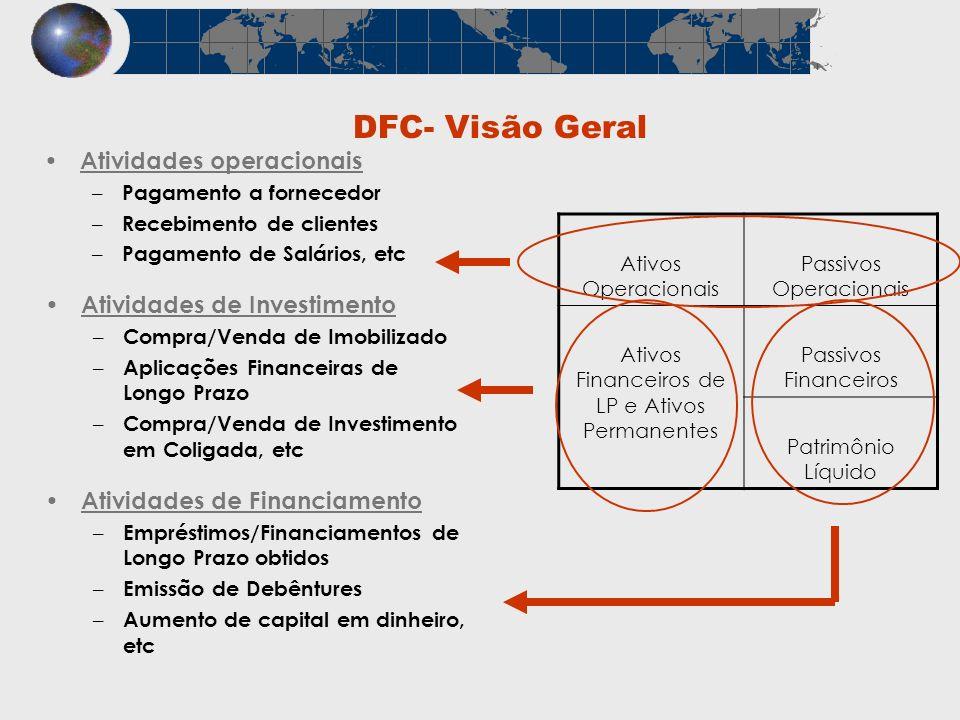 DFC- Visão Geral Atividades operacionais – Pagamento a fornecedor – Recebimento de clientes – Pagamento de Salários, etc Atividades de Investimento –