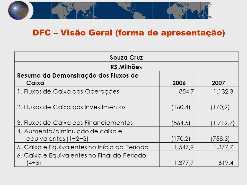 DFC – Visão Geral (forma de apresentação) Souza Cruz R$ Milhões Resumo da Demonstração dos Fluxos de Caixa20062007 1. Fluxos de Caixa das Operações 85