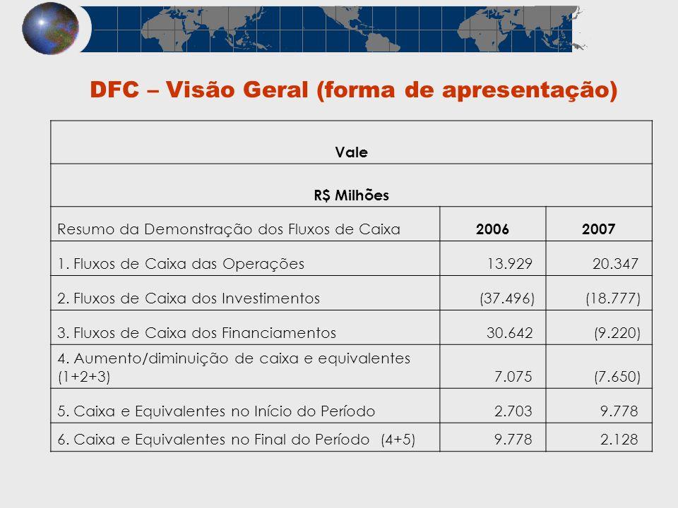 DFC – Visão Geral (forma de apresentação) Vale R$ Milhões Resumo da Demonstração dos Fluxos de Caixa 20062007 1. Fluxos de Caixa das Operações 13.929