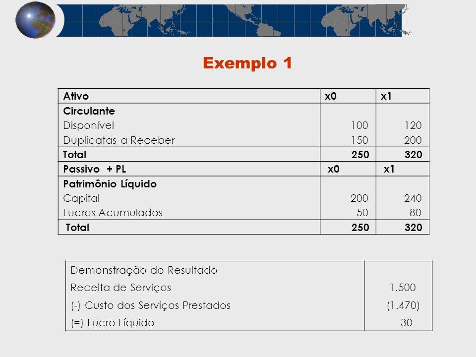 Exemplo 1 Ativox0x1 Circulante Disponível 100 120 Duplicatas a Receber 150 200 Total 250 320 Passivo + PL x0 x1 Patrimônio Líquido Capital 200 240 Luc