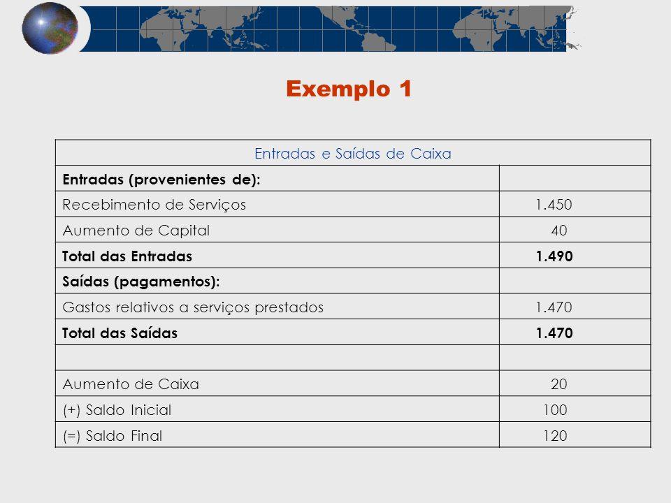 Exemplo 1 Entradas e Saídas de Caixa Entradas (provenientes de): Recebimento de Serviços 1.450 Aumento de Capital 40 Total das Entradas 1.490 Saídas (