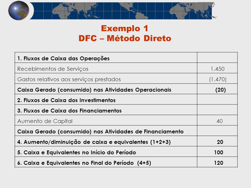 Exemplo 1 DFC – Método Direto 1. Fluxos de Caixa das Operações Recebimentos de Serviços 1.450 Gastos relativos aos serviços prestados (1.470) Caixa Ge