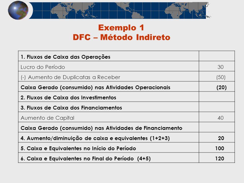 Exemplo 1 DFC – Método Indireto 1. Fluxos de Caixa das Operações Lucro do Período 30 (-) Aumento de Duplicatas a Receber (50) Caixa Gerado (consumido)