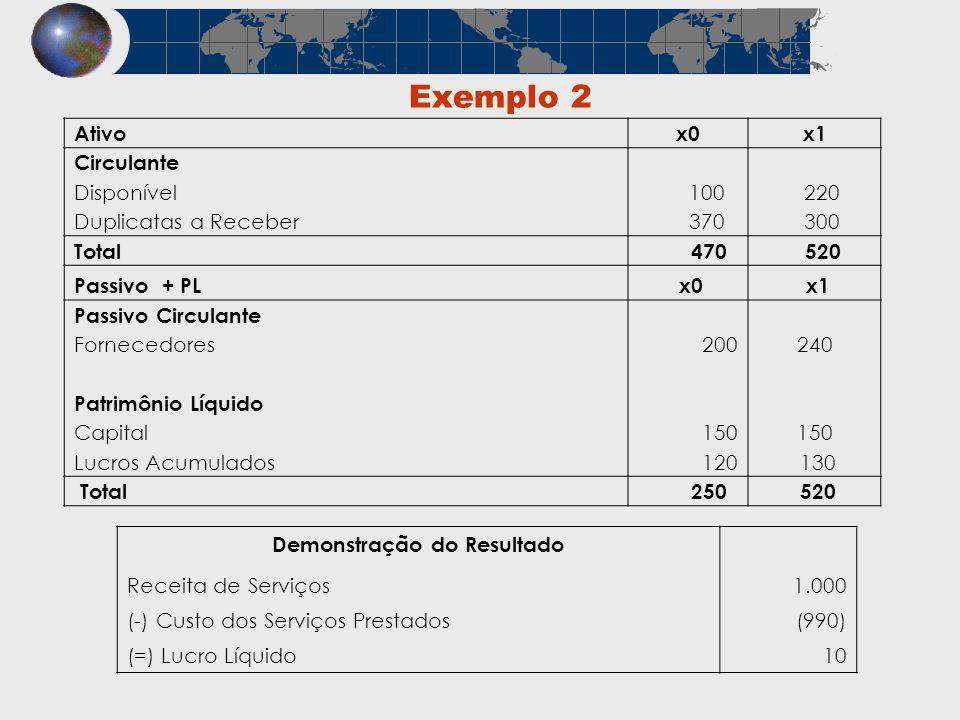 Exemplo 2 Ativox0x1 Circulante Disponível 100 220 Duplicatas a Receber 370 300 Total 470 520 Passivo + PL x0 x1 Passivo Circulante Fornecedores200240