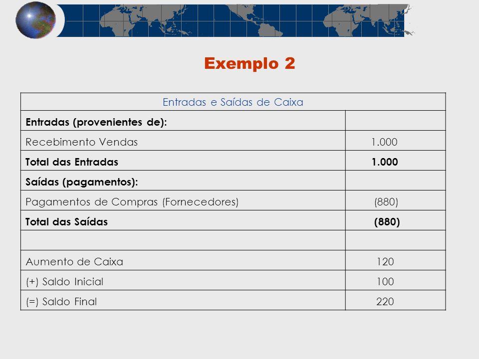 Exemplo 2 Entradas e Saídas de Caixa Entradas (provenientes de): Recebimento Vendas 1.000 Total das Entradas 1.000 Saídas (pagamentos): Pagamentos de