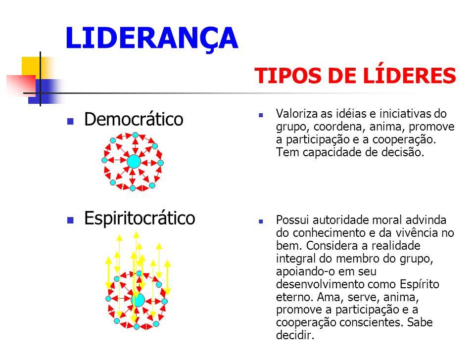 LIDERANÇA TIPOS DE LÍDERES Democrático Espiritocrático Valoriza as idéias e iniciativas do grupo, coordena, anima, promove a participação e a cooperação.