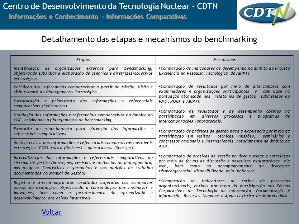 Informações e Conhecimento - Informações Comparativas Centro de Desenvolvimento da Tecnologia Nuclear - CDTN Voltar Detalhamento das etapas e mecanism