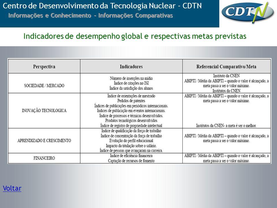 Voltar Indicadores de desempenho global e respectivas metas previstas Centro de Desenvolvimento da Tecnologia Nuclear - CDTN Informações e Conheciment