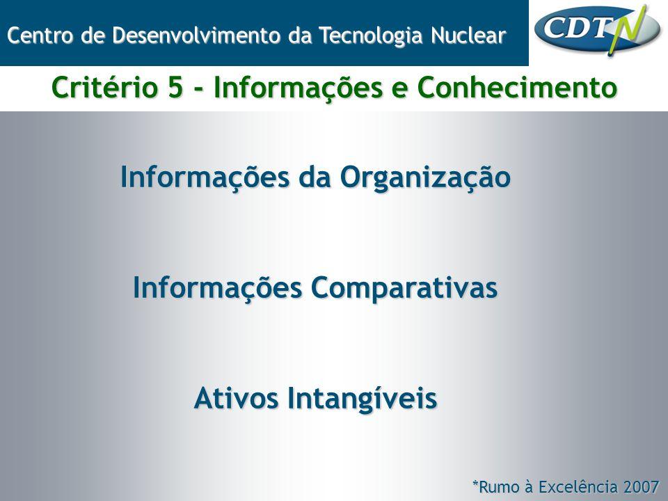 Informações da Organização Informações Comparativas Ativos Intangíveis Critério 5 - Informações e Conhecimento Centro de Desenvolvimento da Tecnologia