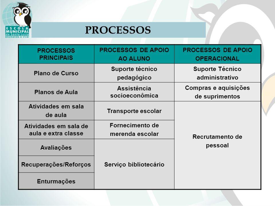 PROCESSOS PRINCIPAIS PROCESSOS DE APOIO AO ALUNO PROCESSOS DE APOIO OPERACIONAL Plano de Curso Suporte técnico pedagógico Suporte Técnico administrati