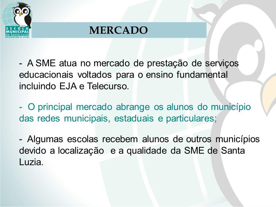 MERCADO - A SME atua no mercado de prestação de serviços educacionais voltados para o ensino fundamental incluindo EJA e Telecurso. - O principal merc