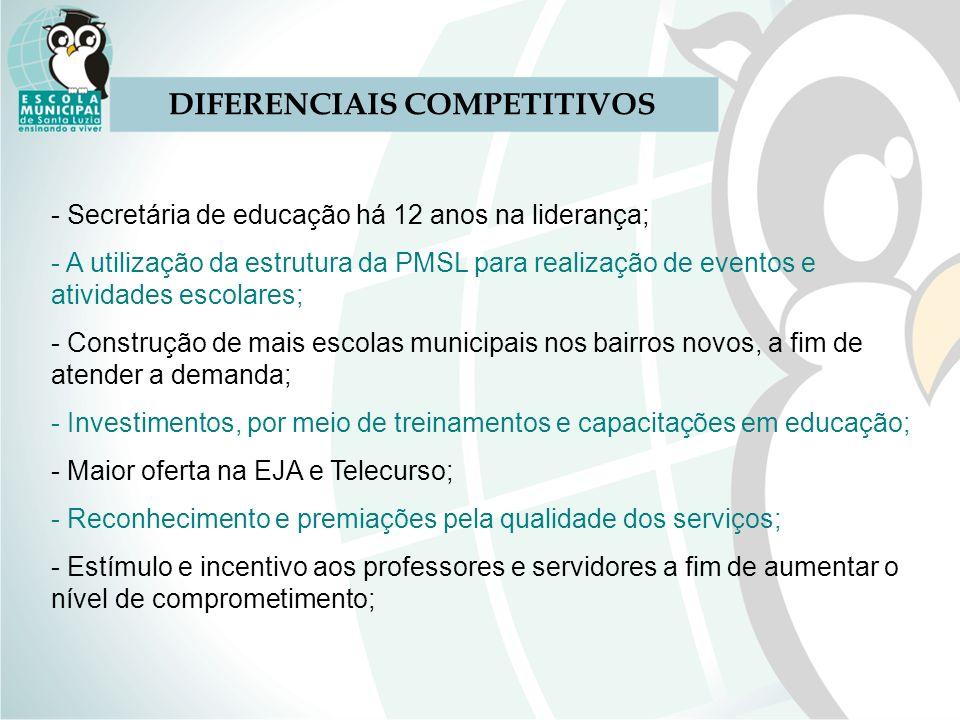 DIFERENCIAIS COMPETITIVOS - Secretária de educação há 12 anos na liderança; - A utilização da estrutura da PMSL para realização de eventos e atividade