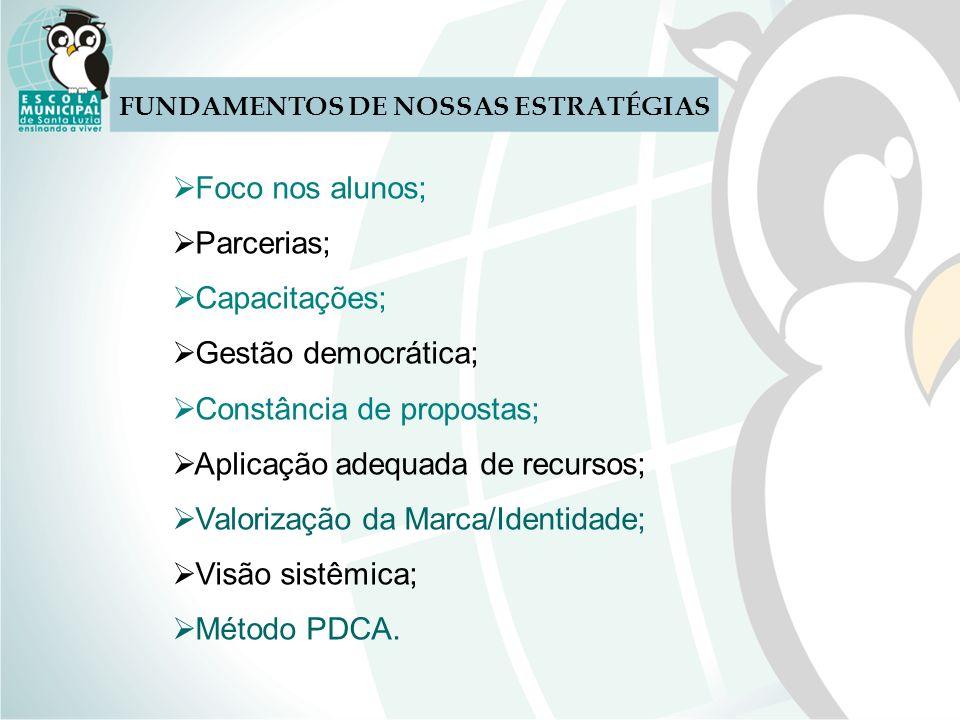 FUNDAMENTOS DE NOSSAS ESTRATÉGIAS Foco nos alunos; Parcerias; Capacitações; Gestão democrática; Constância de propostas; Aplicação adequada de recurso