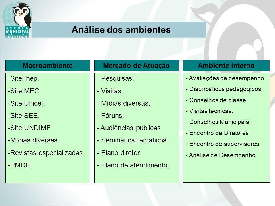 Análise dos ambientes MacroambienteMercado de AtuaçãoAmbiente Interno -Site Inep. -Site MEC. -Site Unicef. -Site SEE. -Site UNDIME. -Mídias diversas.