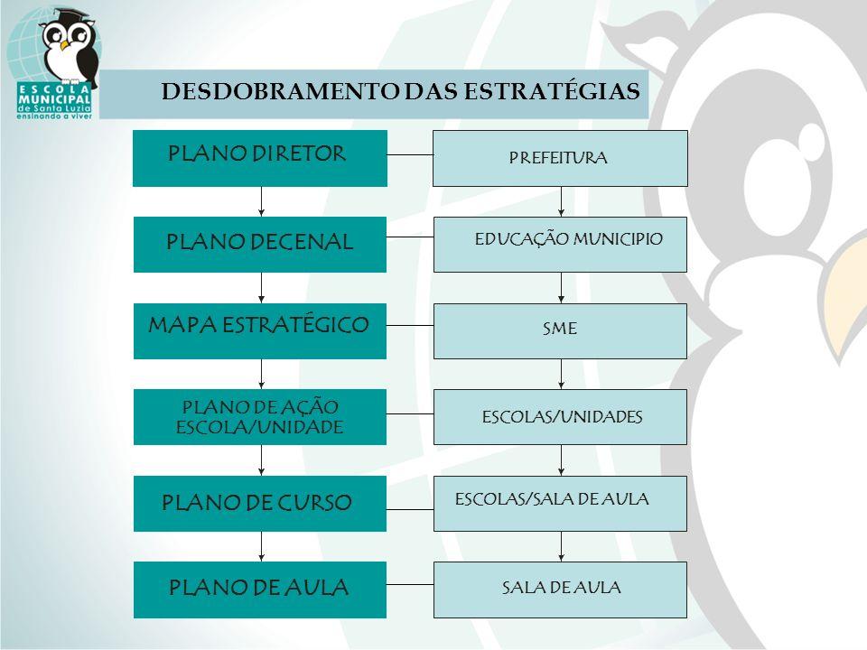 DESDOBRAMENTO DAS ESTRATÉGIAS PLANO DIRETOR PLANO DECENAL PLANO DE AÇÃO ESCOLA/UNIDADE PLANO DE CURSO PLANO DE AULA PREFEITURA EDUCAÇÃO MUNICIPIO ESCO