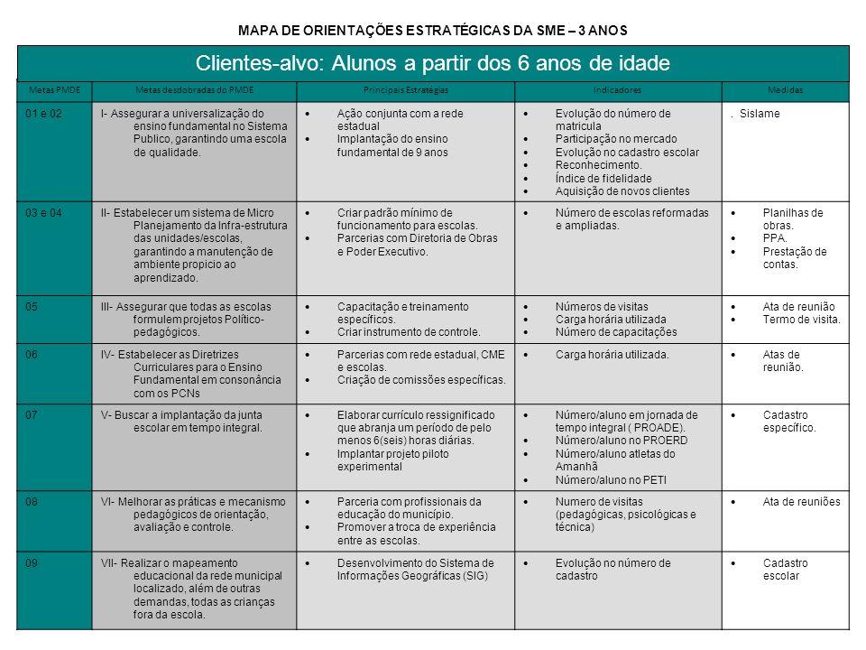 Metas PMDEMetas desdobradas do PMDEPrincipais EstratégiasIndicadoresMedidas 01 e 02I- Assegurar a universalização do ensino fundamental no Sistema Pub
