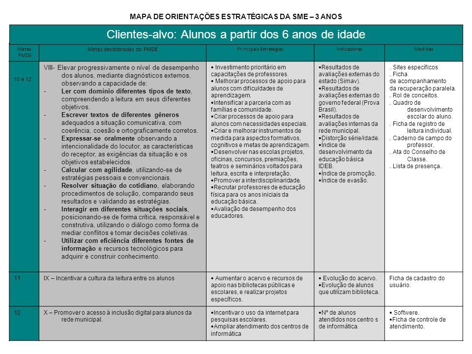 Metas PMDE Metas desdobradas do PMDE Principais EstratégiasIndicadoresMedidas 10 e 12 VIII- Elevar progressivamente o nível de desempenho dos alunos,