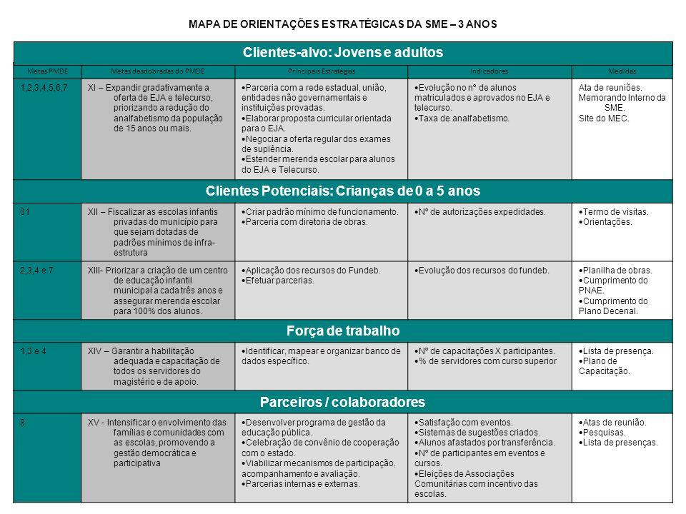 Metas PMDEMetas desdobradas do PMDEPrincipais EstratégiasIndicadoresMedidas 1,2,3,4,5,6,7XI – Expandir gradativamente a oferta de EJA e telecurso, pri