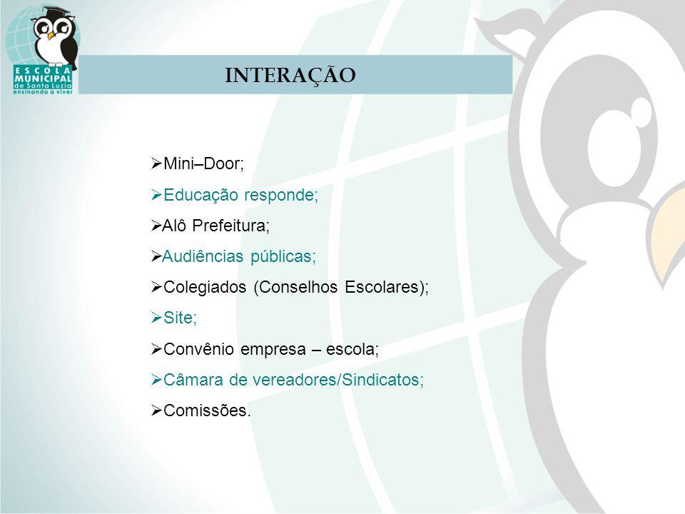 INTERAÇÃO Mini–Door; Educação responde; Alô Prefeitura; Audiências públicas; Colegiados (Conselhos Escolares); Site; Convênio empresa – escola; Câmara