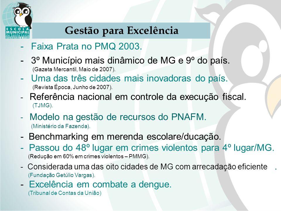 Gestão para Excelência -Faixa Prata no PMQ 2003. -3º Município mais dinâmico de MG e 9º do país. (Gazeta Mercantil, Maio de 2007). -Uma das três cidad
