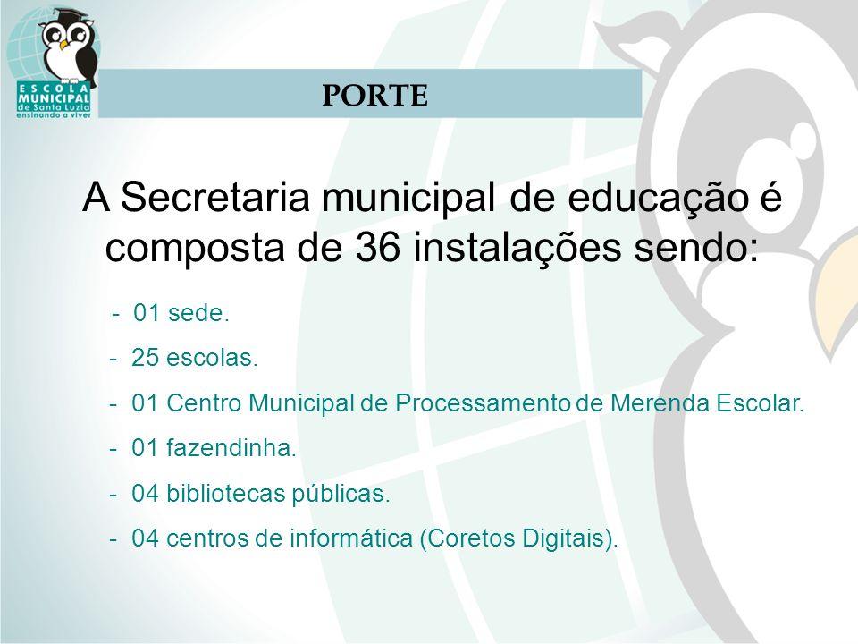 PORTE A Secretaria municipal de educação é composta de 36 instalações sendo: - 01 sede. - 25 escolas. - 01 Centro Municipal de Processamento de Merend