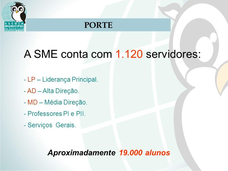 PORTE A SME conta com 1.120 servidores: - LP – Liderança Principal. - AD – Alta Direção. - MD – Média Direção. - Professores PI e PII. - Serviços Gera