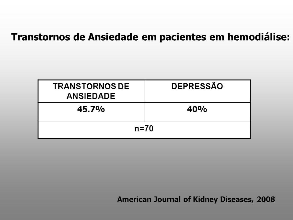 American Journal of Kidney Diseases, 2008 TRANSTORNOS DE ANSIEDADE DEPRESSÃO 45.7%40% n=70 Transtornos de Ansiedade em pacientes em hemodiálise: