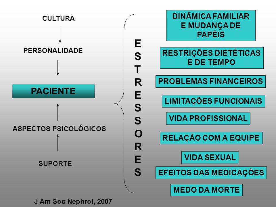 J Am Soc Nephrol, 2007 PACIENTE DINÂMICA FAMILIAR E MUDANÇA DE PAPÉIS RESTRIÇÕES DIETÉTICAS E DE TEMPO PROBLEMAS FINANCEIROS LIMITAÇÕES FUNCIONAIS VID