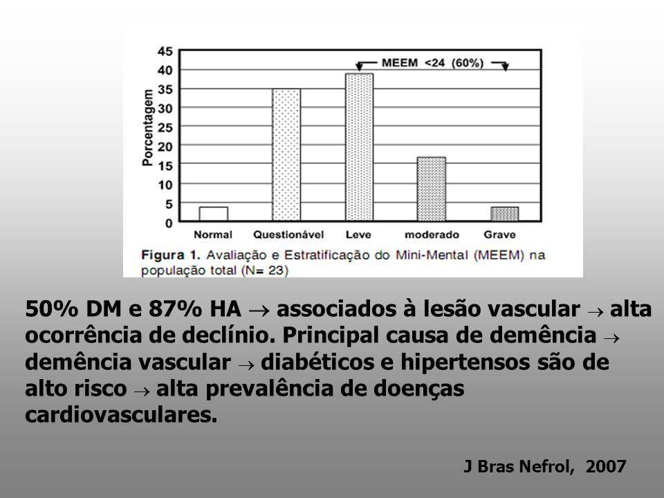 50% DM e 87% HA associados à lesão vascular alta ocorrência de declínio. Principal causa de demência demência vascular diabéticos e hipertensos são de