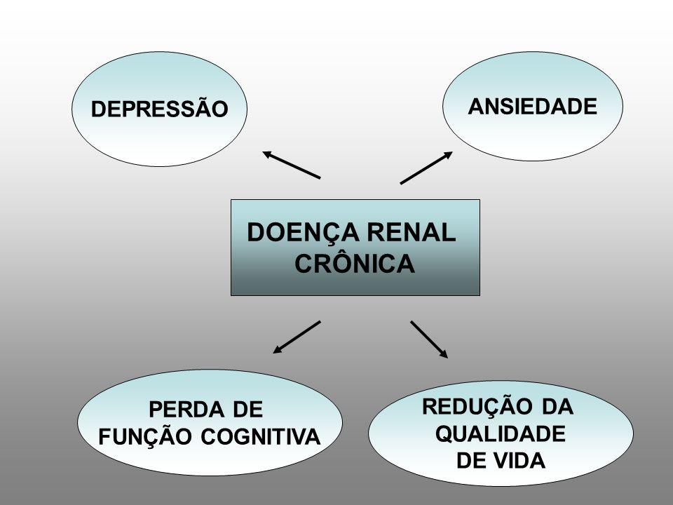 45% diagnóstico de ansiedade (Agorafobia, Transtorno Obsessivo compulsivo, Estresse, Ansiedade Generalizada, Fobia Social…) Transtornos de Ansiedade em pacientes em hemodiálise: Clin J Am Soc Nephrol, 2008