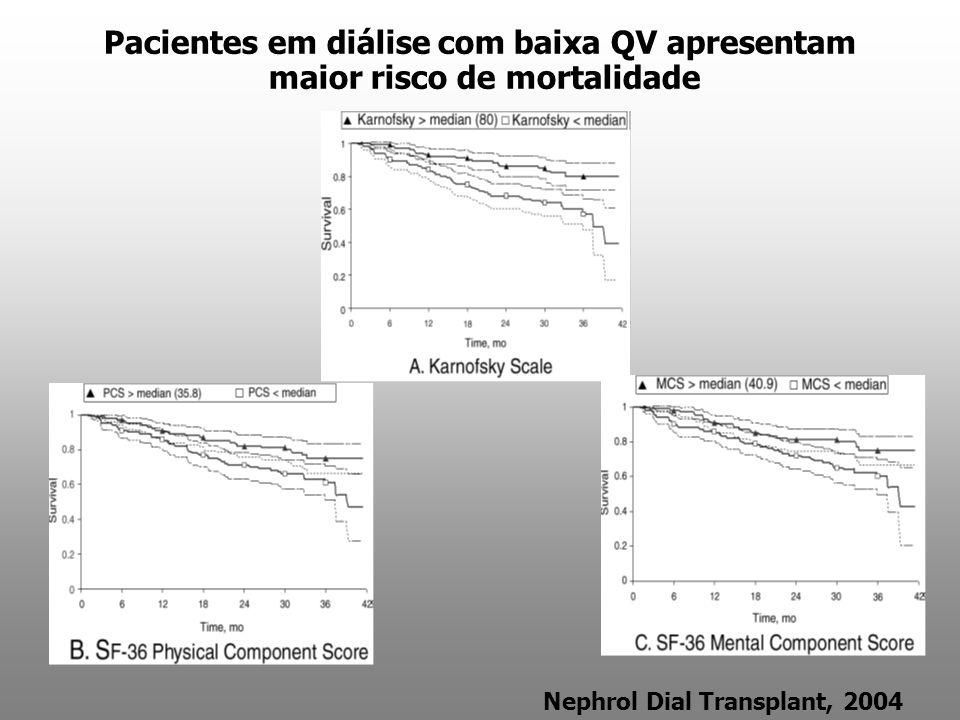Pacientes em diálise com baixa QV apresentam maior risco de mortalidade Nephrol Dial Transplant, 2004