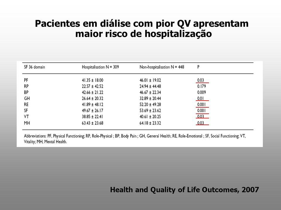 Pacientes em diálise com pior QV apresentam maior risco de hospitalização Health and Quality of Life Outcomes, 2007