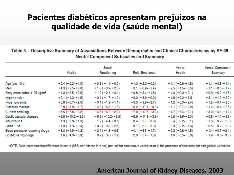 Pacientes diabéticos apresentam prejuízos na qualidade de vida (saúde mental) American Journal of Kidney Diseases, 2003