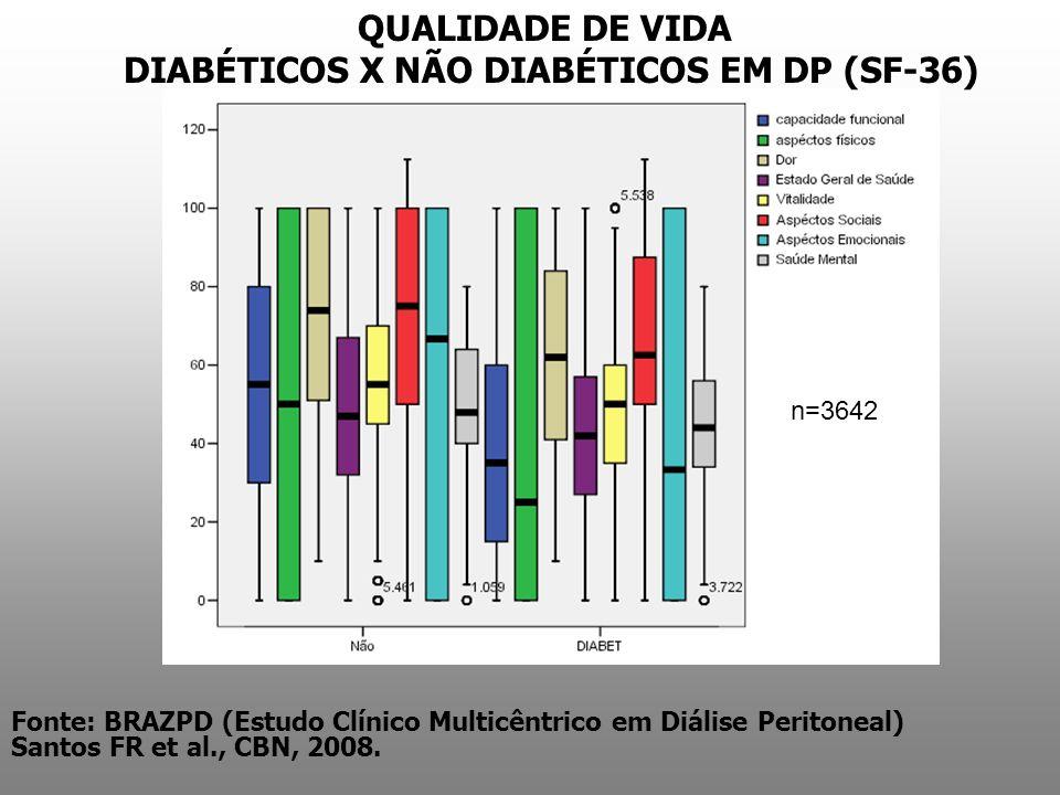 QUALIDADE DE VIDA DIABÉTICOS X NÃO DIABÉTICOS EM DP (SF-36) n=3642 Fonte: BRAZPD (Estudo Clínico Multicêntrico em Diálise Peritoneal) Santos FR et al.