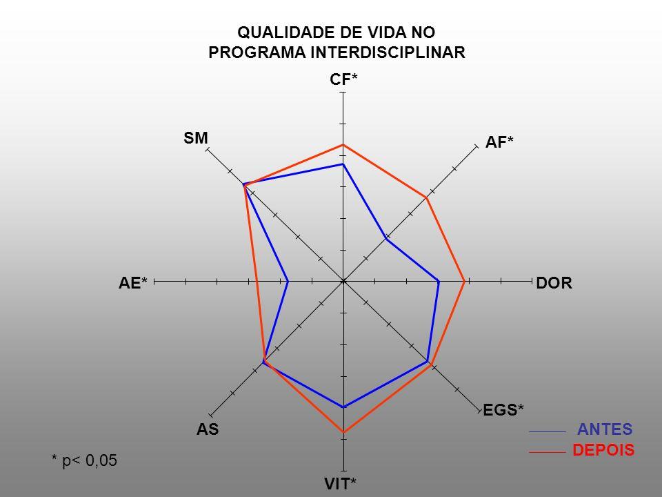 QUALIDADE DE VIDA NO PROGRAMA INTERDISCIPLINAR ANTES DEPOIS CF* AF* DOR EGS* VIT* AS AE* SM * p< 0,05