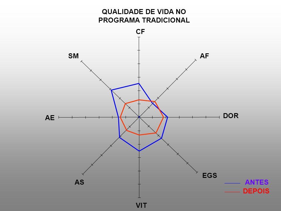 ANTES DEPOIS QUALIDADE DE VIDA NO PROGRAMA TRADICIONAL CF AF DOR EGS VIT AS AE SM