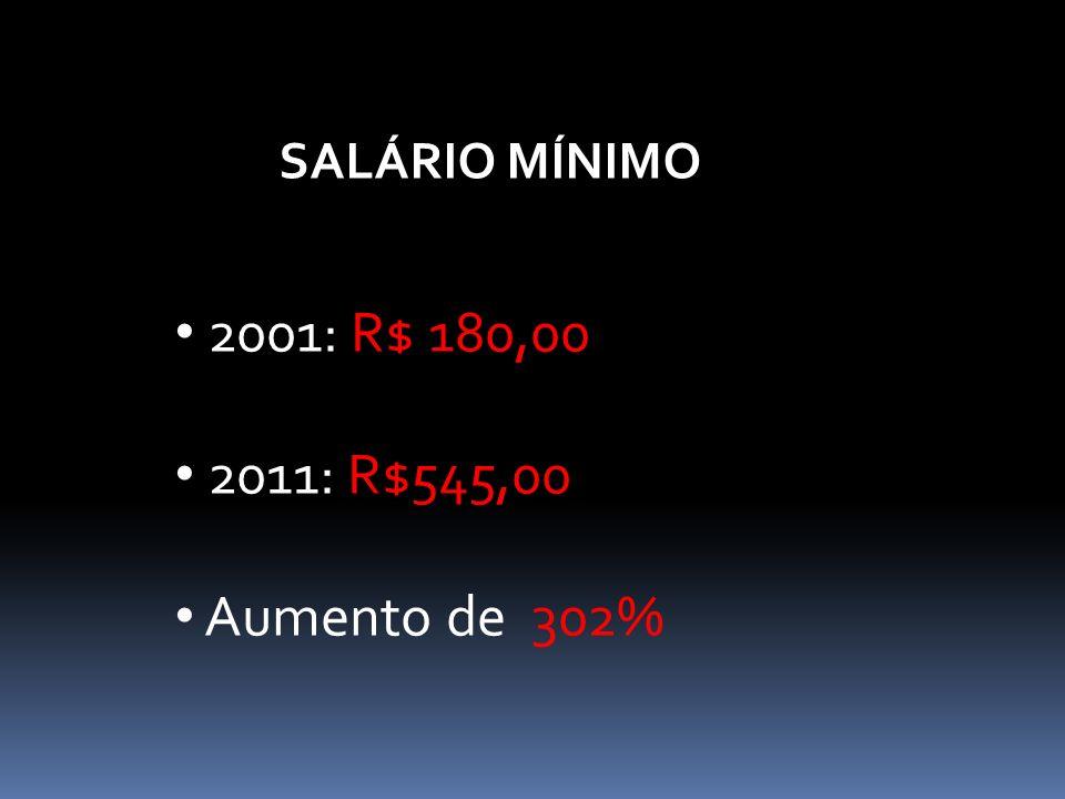 SALÁRIO MÍNIMO 2001: R$ 180,00 2011: R$545,00 Aumento de 302%