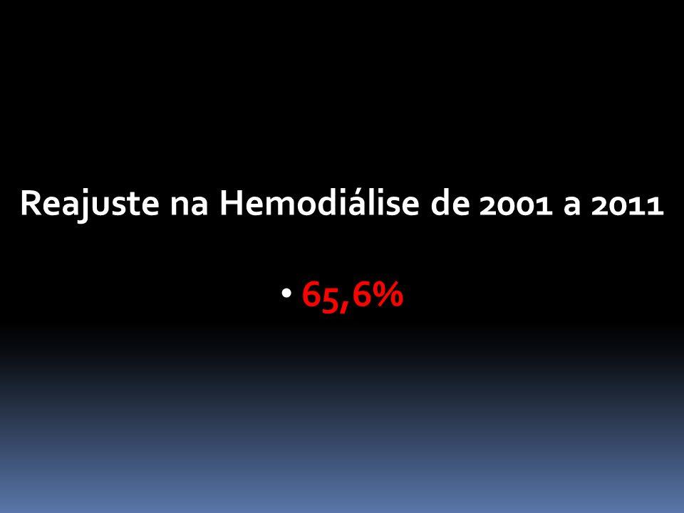 Reajuste na Hemodiálise de 2001 a 2011 65,6%